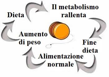 il meccanismo negativo della dieta fai da te