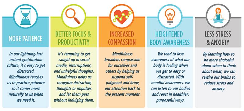I benefici della Mindfulness